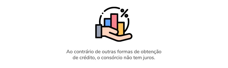 Ao contrário de outras formas de obtenção de crédito, o consórcio não tem juros.